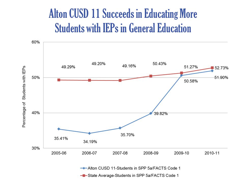 Alton CUSD 11 Succeeds in Educating More Students with IEPs in General Education