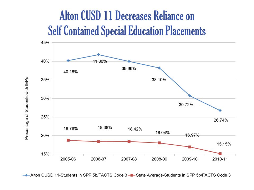 Alton CUSD 11 Decreases Reliance on Self Contained Special Education Placements