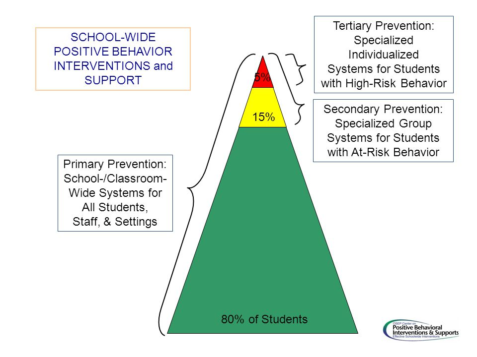 Primary Prevention: School-/Classroom- Wide Systems for All Students, Staff, & Settings Secondary Prevention: Specialized Group Systems for Students with At-Risk Behavior Tertiary Prevention: Specialized Individualized Systems for Students with High-Risk Behavior 80% of Students 15% 5% SCHOOL-WIDE POSITIVE BEHAVIOR INTERVENTIONS and SUPPORT