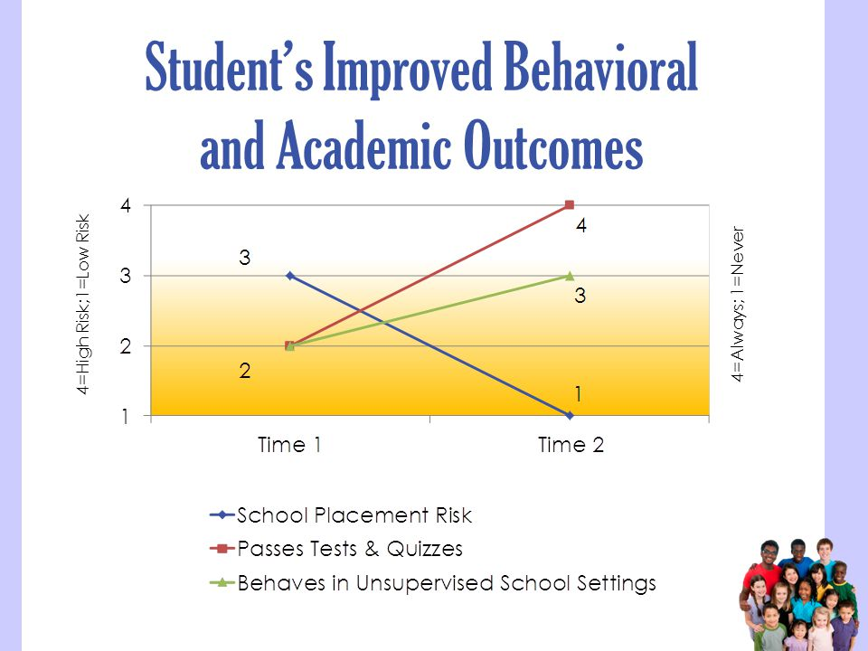 Student's Improved Behavioral and Academic Outcomes 4=High Risk;1=Low Risk4=Always; 1=Never