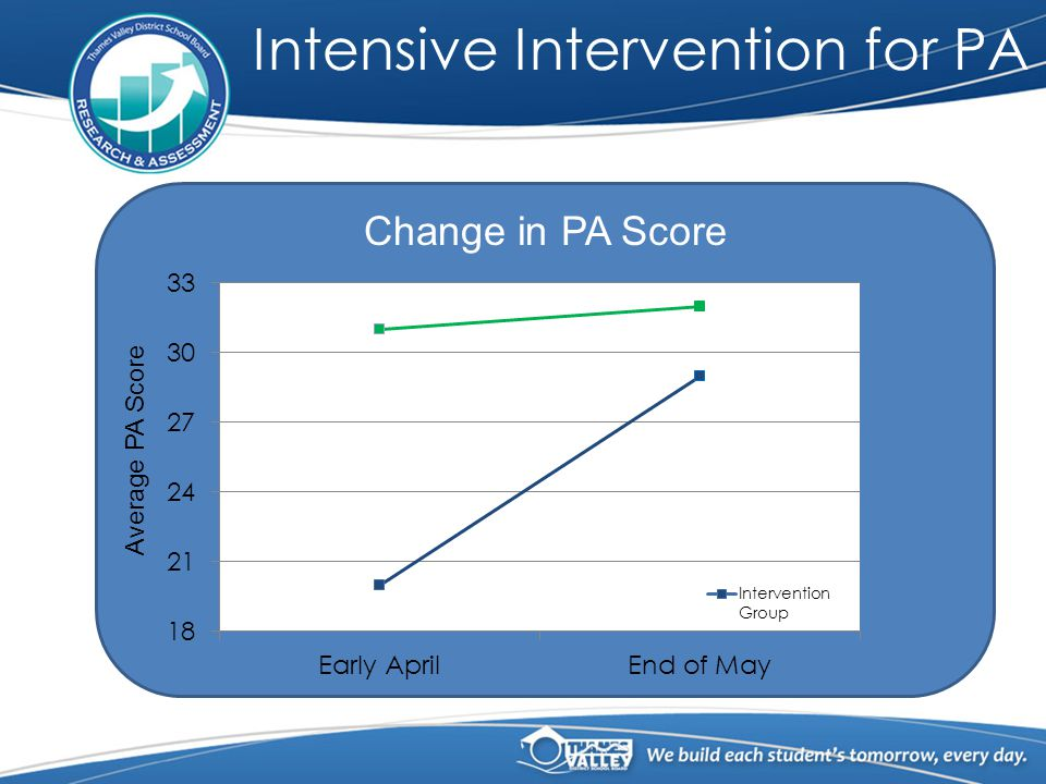 Average PA Score Change in PA Score Intensive Intervention for PA