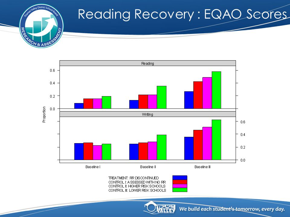 Reading Recovery : EQAO Scores