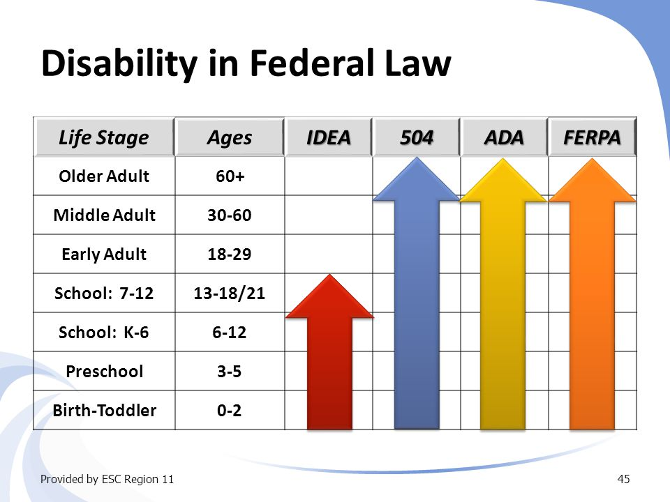 Disability in Federal Law Life StageAgesIDEA504ADAFERPA Older Adult60+ Middle Adult30-60 Early Adult18-29 School: 7-1213-18/21 School: K-66-12 Preschool3-5 Birth-Toddler0-2 Provided by ESC Region 1145