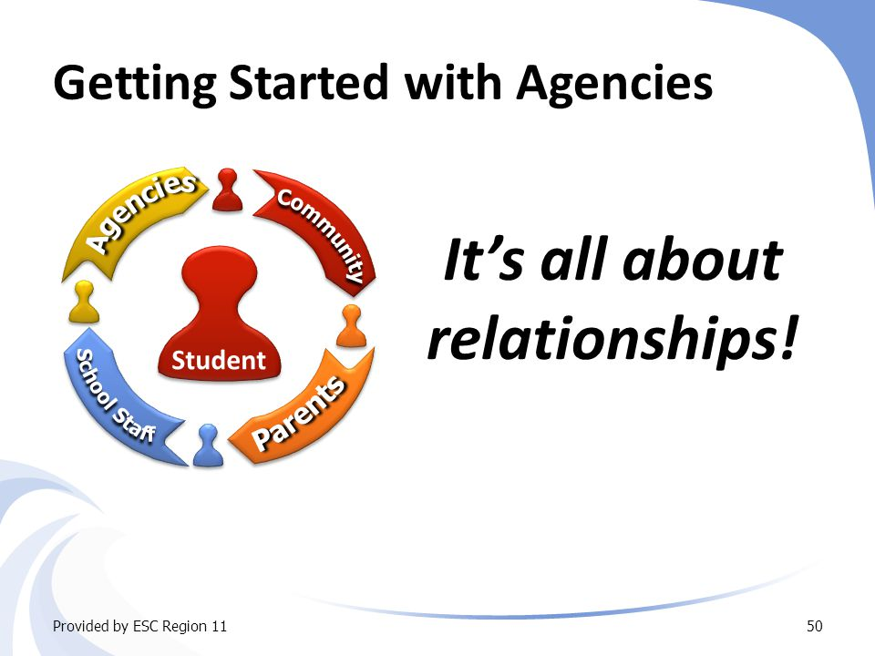 Getting Started with Agencies It's all about relationships! Provided by ESC Region 1150 Student