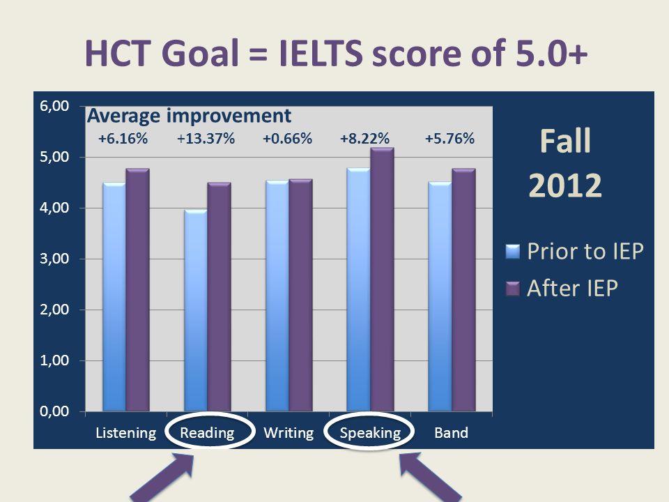 HCT Goal = IELTS score of 5.0+ Average improvement +6.16% +13.37% +0.66% +8.22% +5.76%