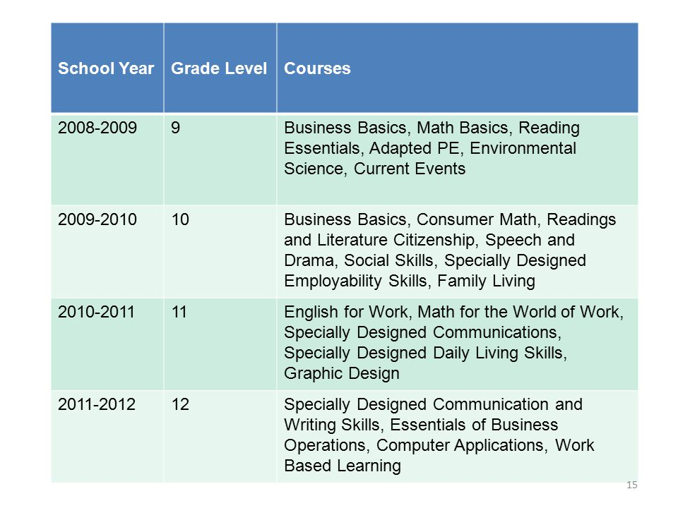 School YearGrade LevelCourses 2008-20099Business Basics, Math Basics, Reading Essentials, Adapted PE, Environmental Science, Current Events 2009-20101