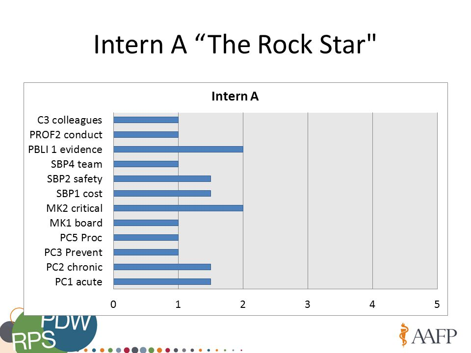 Intern A The Rock Star