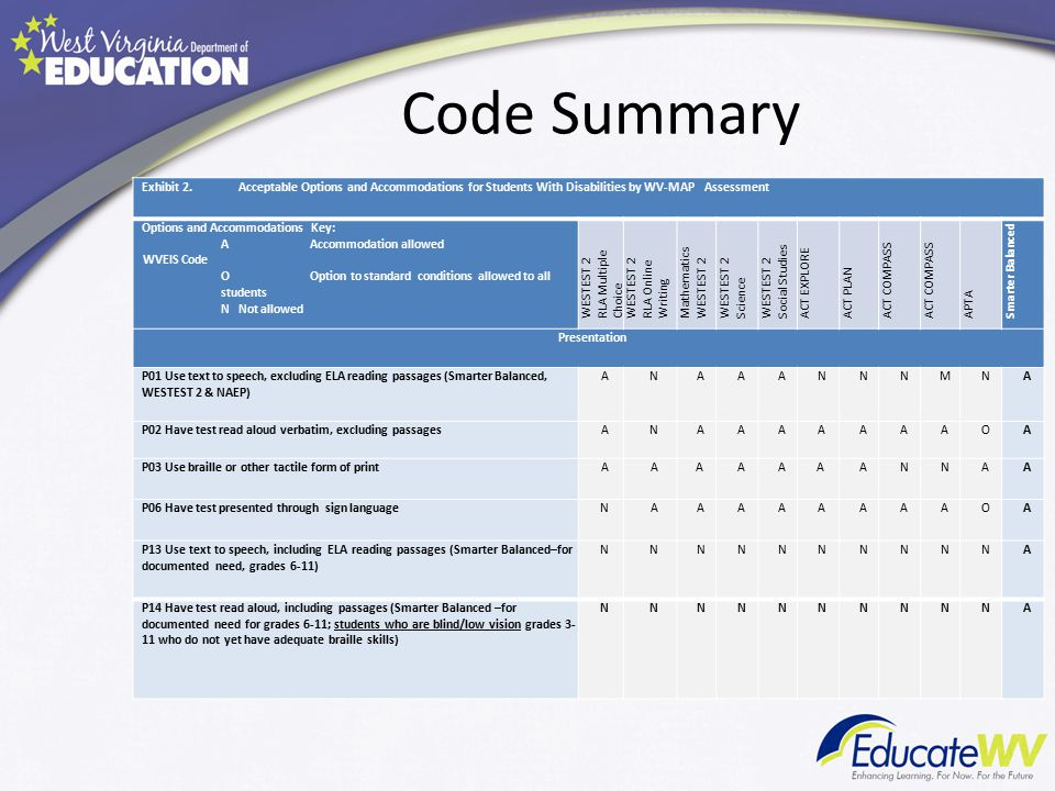 Code Summary Exhibit 2.Acceptable Options and Accommodations for Students With Disabilities by WV-MAP Assessment Options and Accommodations Key: AAccommodation allowed WVEIS Code OOption to standard conditions allowed to all students N Not allowed WESTEST 2 RLA Multiple Choice WESTEST 2 RLA Online Writing Mathematics WESTEST 2 Science WESTEST 2 Social Studies ACT EXPLORE ACT PLAN ACT COMPASS APTA Smarter Balanced Presentation P01 Use text to speech, excluding ELA reading passages (Smarter Balanced, WESTEST 2 & NAEP) ANAAANNNMNA P02 Have test read aloud verbatim, excluding passagesANAAAAAAAOA P03 Use braille or other tactile form of printAAA AAA ANNAA P06 Have test presented through sign languageNAAAAAAAAOA P13 Use text to speech, including ELA reading passages (Smarter Balanced–for documented need, grades 6-11) NNNNNNNNNNA P14 Have test read aloud, including passages (Smarter Balanced –for documented need for grades 6-11; students who are blind/low vision grades 3- 11 who do not yet have adequate braille skills) NNNNNNNNNNA