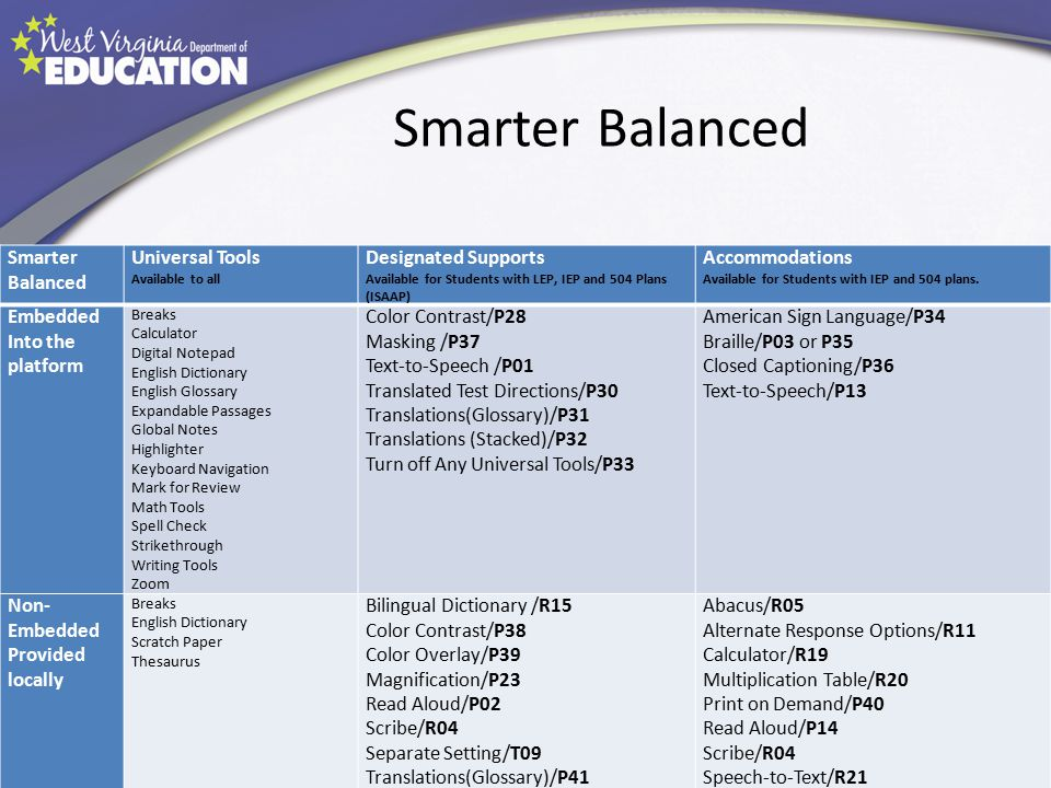 Smarter Balanced Universal Tools Available to all Designated Supports Available for Students with LEP, IEP and 504 Plans (ISAAP) Accommodations Availa