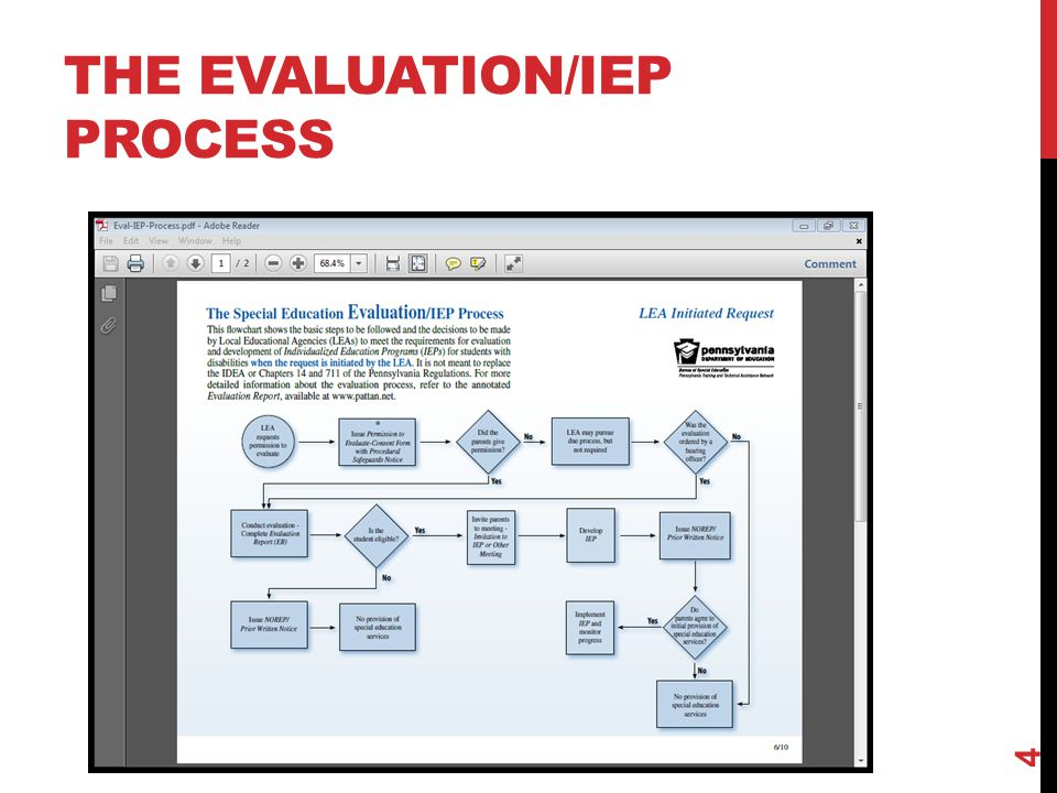 THE EVALUATION/IEP PROCESS 4