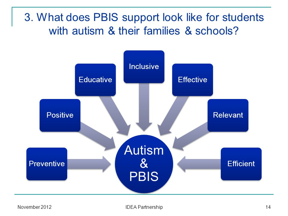 3. What does PBIS support look like for students with autism & their families & schools? Autism & PBIS PreventivePositiveEducativeInclusiveEffectiveRe