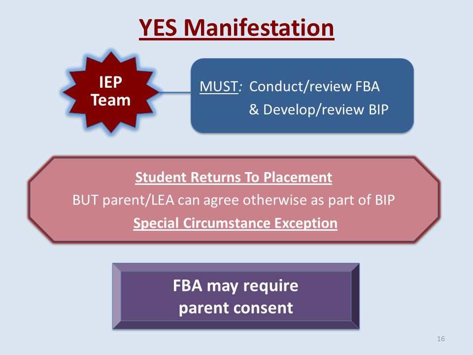 YES Manifestation Student Returns To Placement BUT parent/LEA can agree otherwise as part of BIP Special Circumstance Exception Student Returns To Placement BUT parent/LEA can agree otherwise as part of BIP Special Circumstance Exception IEP Team MUST: Conduct/review FBA & Develop/review BIP MUST: Conduct/review FBA & Develop/review BIP FBA may require parent consent FBA may require parent consent 16