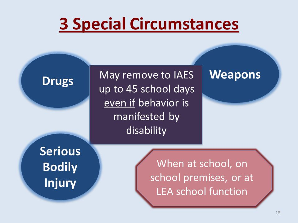 3 Special Circumstances Drugs Weapons May remove to IAES up to 45 school days even if behavior is manifested by disability When at school, on school premises, or at LEA school function Serious Bodily Injury 18