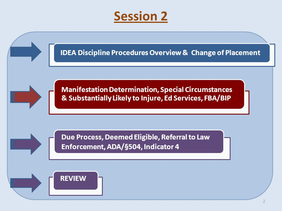 IDEA Discipline Procedures Overview & Change of Placement Manifestation Determination, Special Circumstances & Substantially Likely to Injure, Ed Services, FBA/BIP Due Process, Deemed Eligible, Referral to Law Enforcement, ADA/§504, Indicator 4 REVIEW Session 2 2