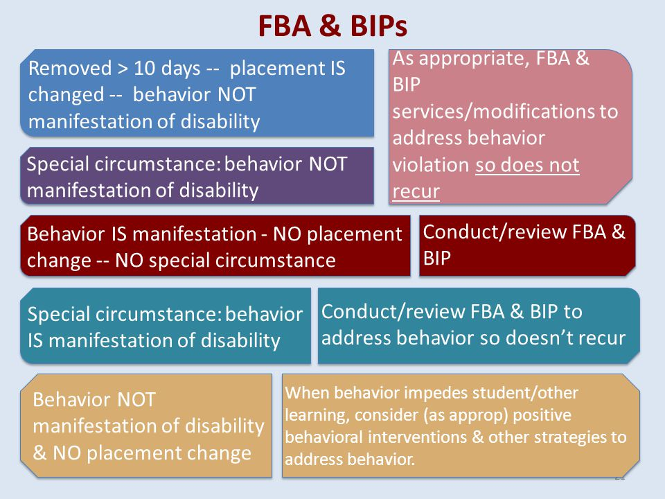FBA & BIPs 21 Removed > 10 days -- placement ISchanged -- behavior NOTmanifestation of disability Special circumstance: behavior NOTmanifestation of disability Behavior IS manifestation - NO placementchange -- NO special circumstance As appropriate, FBA & BIP services/modifications to address behavior violation so does not recur Conduct/review FBA & BIP Special circumstance: behaviorIS manifestation of disability Conduct/review FBA & BIP to address behavior so doesn't recur Behavior NOTmanifestation of disability& NO placement change When behavior impedes student/other learning, consider (as approp) positive behavioral interventions & other strategies to address behavior.