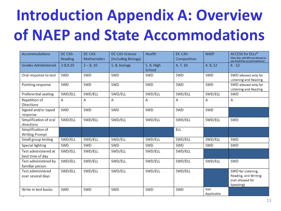 Introduction Appendix A: Overview of NAEP and State Accommodations 13
