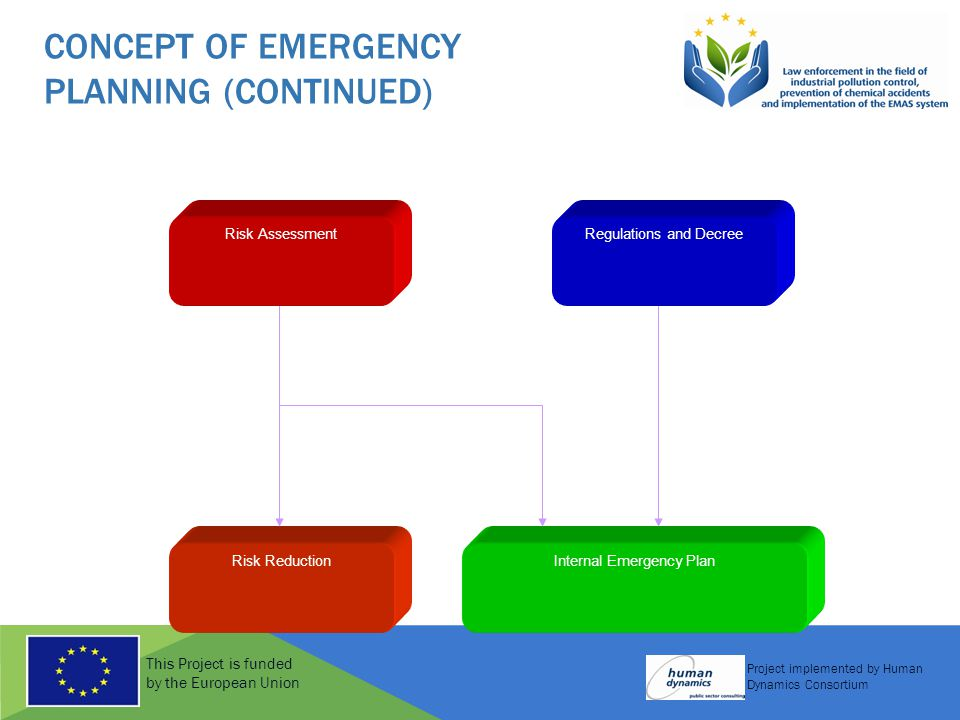 This Project is funded by the European Union Project implemented by Human Dynamics Consortium CONCEPT OF EMERGENCY PLANNING (CONTINUED) Internal Emergency PlanRisk Reduction Risk AssessmentRegulations and Decree