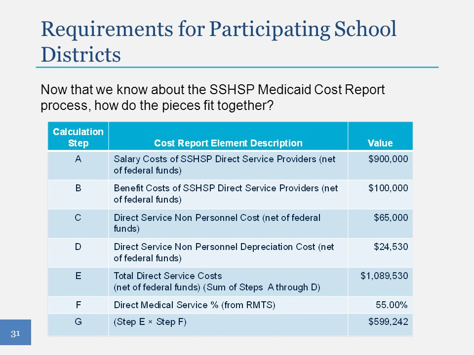Requirements for Participating School Districts Now that we know about the SSHSP Medicaid Cost Report process, how do the pieces fit together? 31