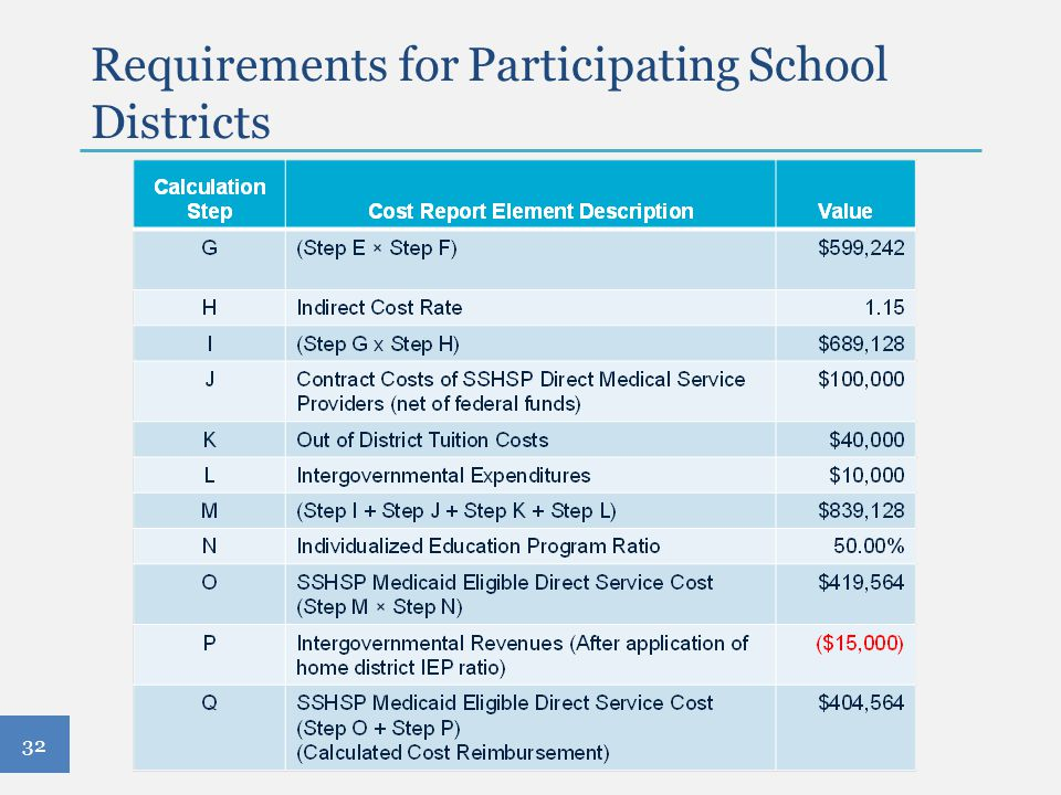 Requirements for Participating School Districts 32