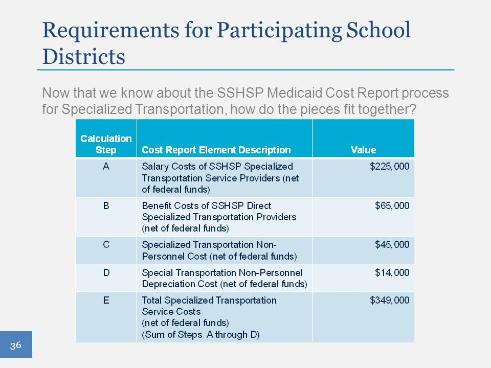 Requirements for Participating School Districts Now that we know about the SSHSP Medicaid Cost Report process for Specialized Transportation, how do t