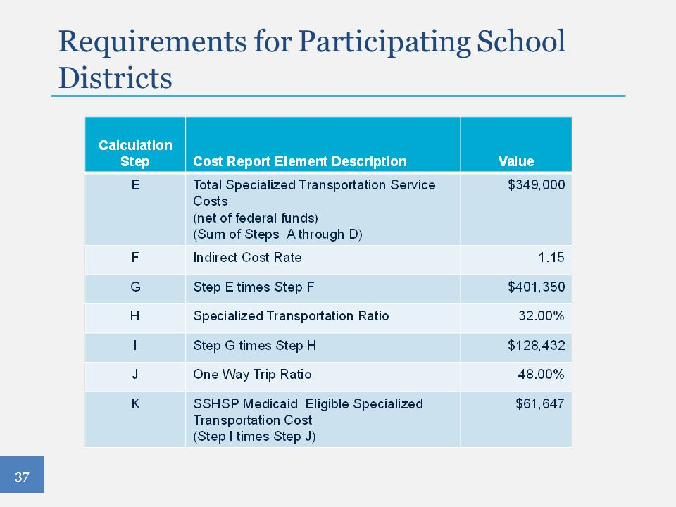 Requirements for Participating School Districts 37