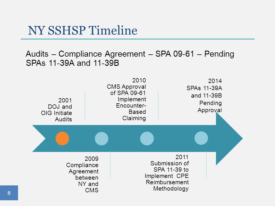 8 NY SSHSP Timeline Audits – Compliance Agreement – SPA 09-61 – Pending SPAs 11-39A and 11-39B 2001 DOJ and OIG Initiate Audits 2009 Compliance Agreem