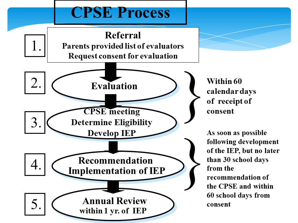 11 CPSE meeting Determine Eligibility Develop IEP CPSE meeting Determine Eligibility Develop IEP Annual Review within 1 yr.