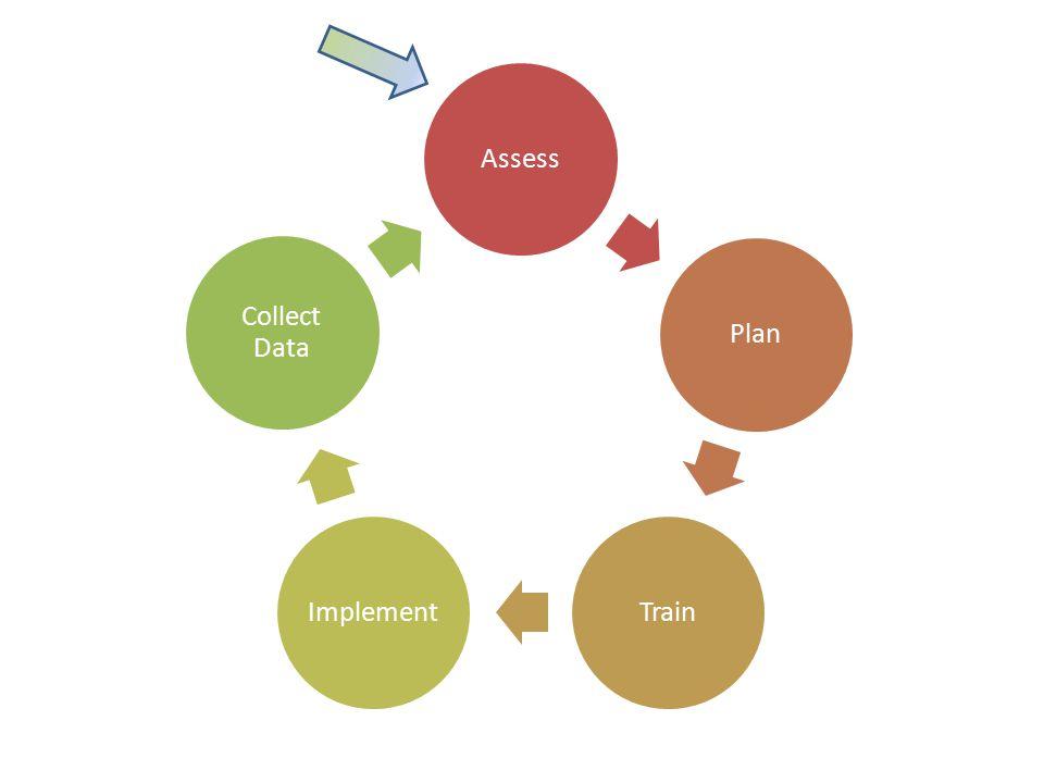Assess Plan TrainImplement Collect Data