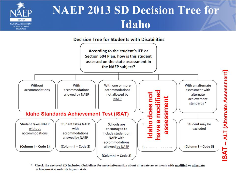 NAEP 2013 SD Decision Tree for Idaho Idaho Standards Achievement Test (ISAT) Idaho does not have a modified assessment ISAT – ALT (Alternate Assessmen