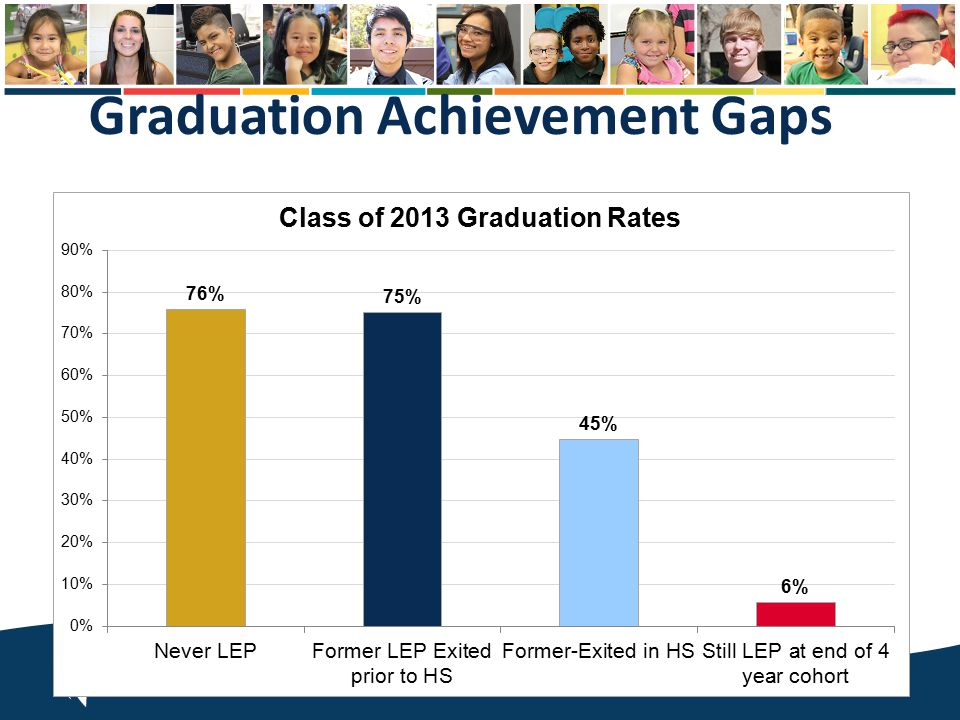 Graduation Achievement Gaps