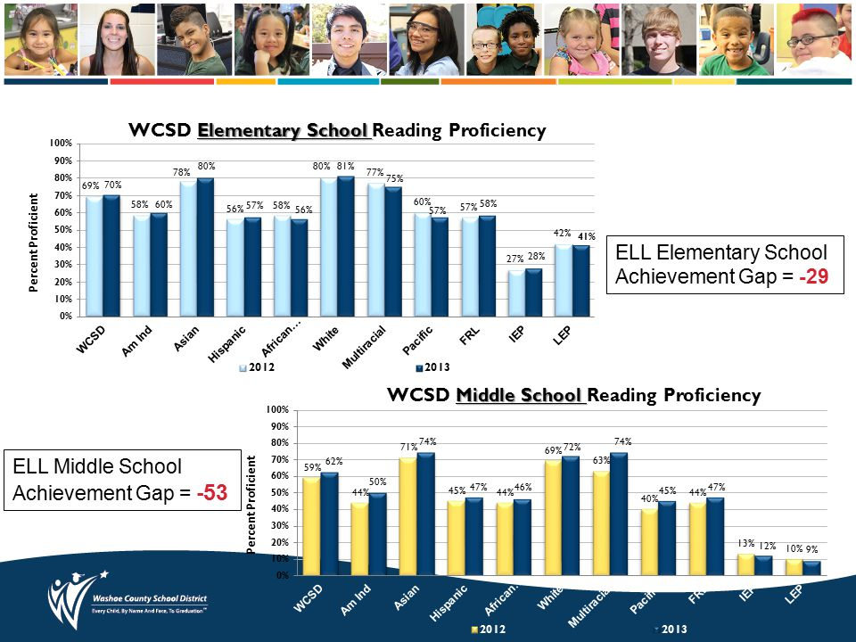 Elementary School WCSD Elementary School Reading Proficiency Middle School WCSD Middle School Reading Proficiency ELL Elementary School Achievement Gap = -29 ELL Middle School Achievement Gap = -53