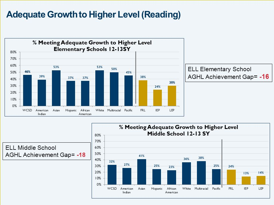 2013 Middle School Reading Adequate Growth to Higher Level Stay Up % Meeting Adequate Growth to Higher Level Target Adequate Growth to Higher Level (Reading) ELL Elementary School AGHL Achievement Gap = -16 ELL Middle School AGHL Achievement Gap= -18