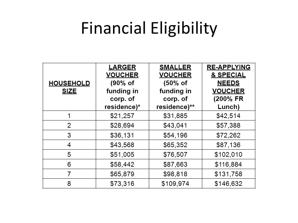 Financial Eligibility HOUSEHOLD SIZE LARGER VOUCHER (90% of funding in corp. of residence)* SMALLER VOUCHER (50% of funding in corp. of residence)** R