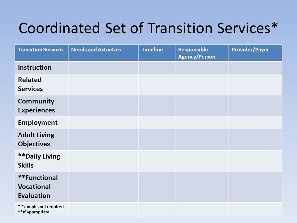 Coordinated Set of Transition Services* Transition ServicesNeeds and ActivitiesTimelineResponsible Agency/Person Provider/Payer Instruction Related Services Community Experiences Employment Adult Living Objectives **Daily Living Skills **Functional Vocational Evaluation * Example, not required **If Appropriate