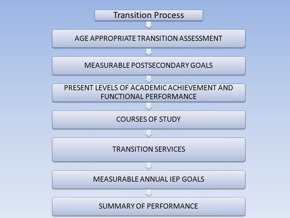 Transition Process AGE APPROPRIATE TRANSITION ASSESSMENTMEASURABLE POSTSECONDARY GOALS PRESENT LEVELS OF ACADEMIC ACHIEVEMENT AND FUNCTIONAL PERFORMANCE COURSES OF STUDY TRANSITION SERVICES MEASURABLE ANNUAL IEP GOALSSUMMARY OF PERFORMANCE
