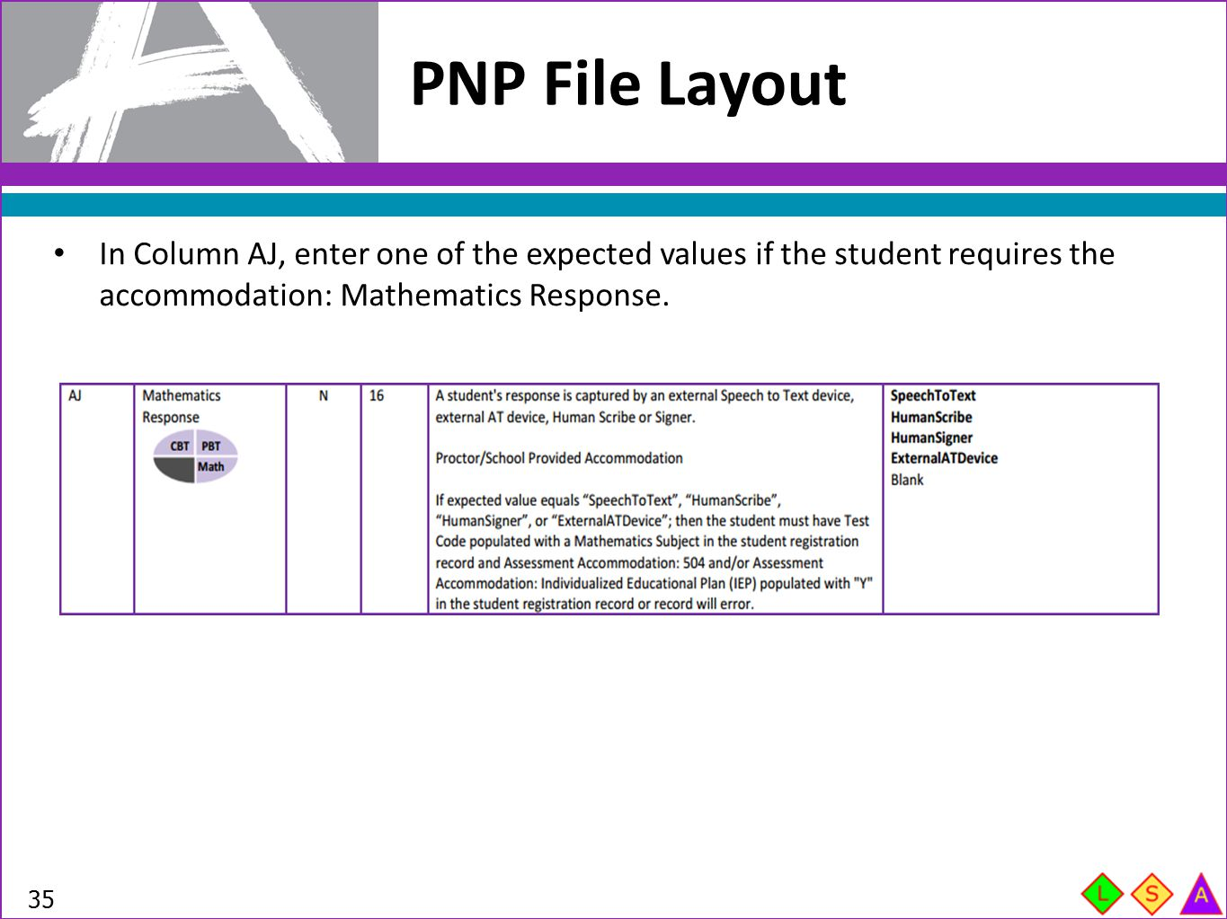 PNP File Layout 35 In Column AJ, enter one of the expected values if the student requires the accommodation: Mathematics Response.