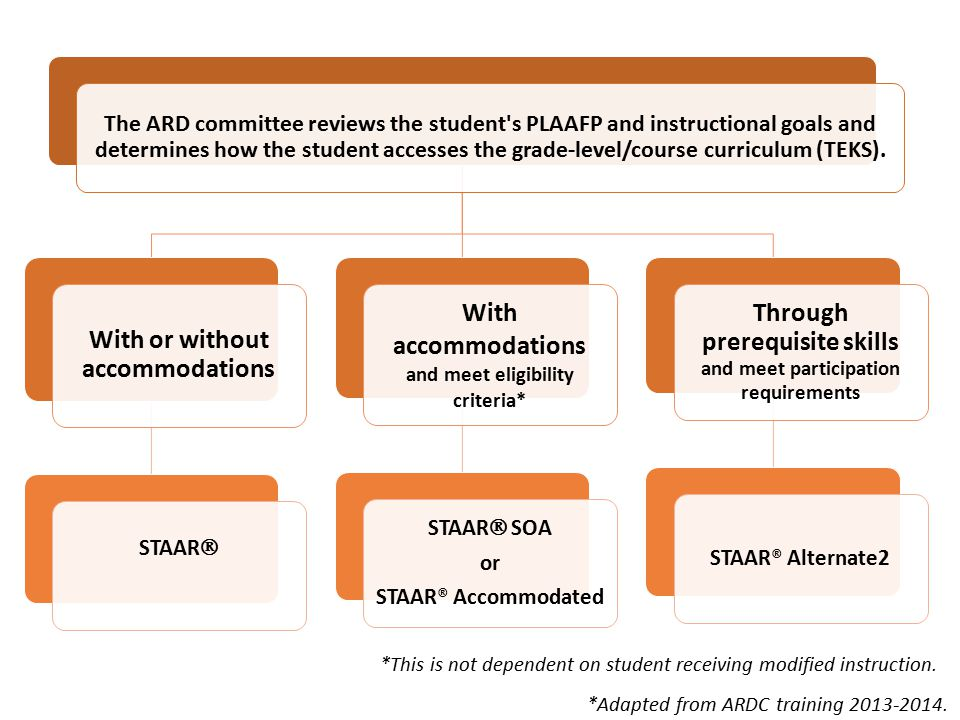 The ARD committee reviews the student s PLAAFP and instructional goals and determines how the student accesses the grade-level/course curriculum (TEKS).