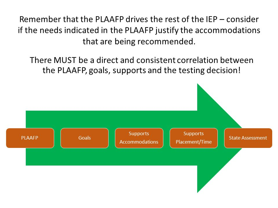 There MUST be a direct and consistent correlation between the PLAAFP, goals, supports and the testing decision.