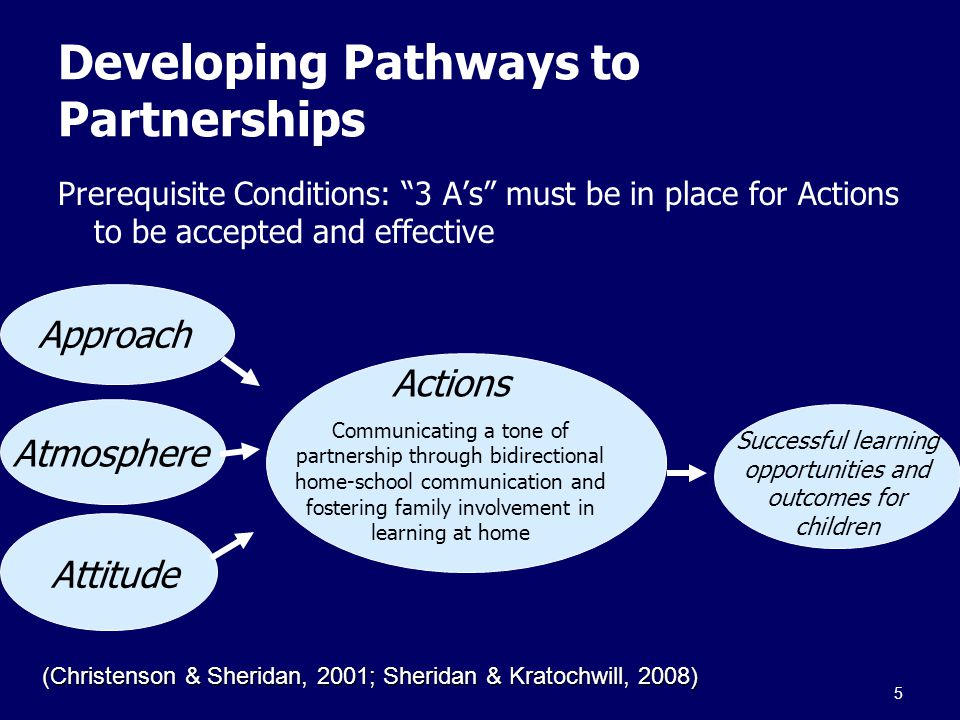 Developing Pathways to Partnerships Prerequisite Conditions: 3 A's must be in place for Actions to be accepted and effective Approach Atmosphere Attitude Actions Communicating a tone of partnership through bidirectional home-school communication and fostering family involvement in learning at home Successful learning opportunities and outcomes for children (Christenson & Sheridan, 2001; Sheridan & Kratochwill, 2008) 5