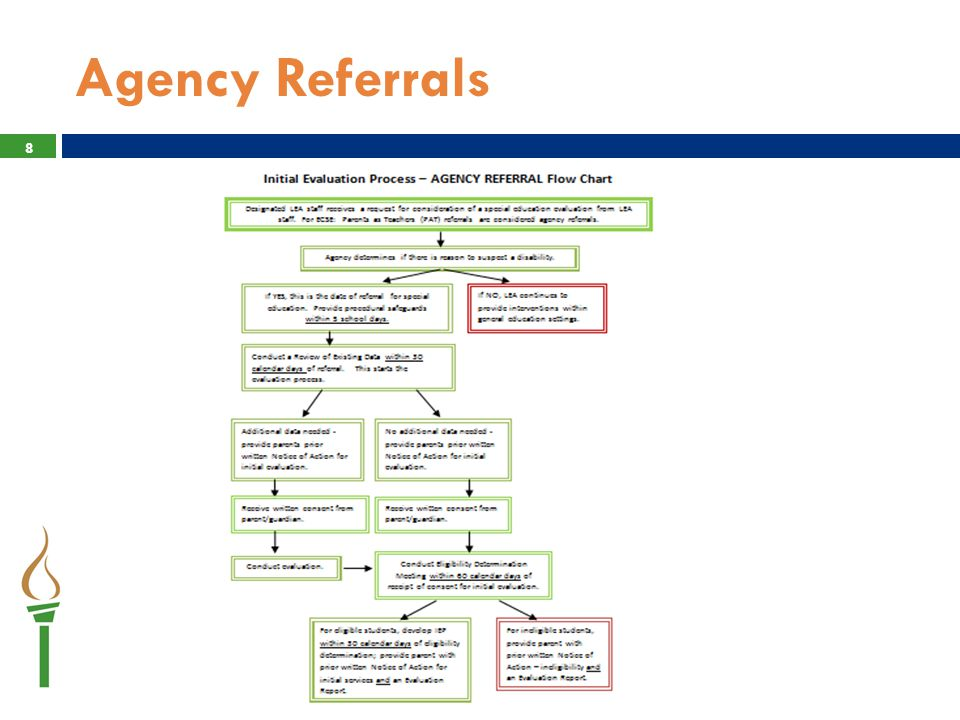 Referrals from Part C (First Steps)  Transition from First Steps to Early Childhood Special Education  Considered a parent referral  All children eligible for First Steps are potentially eligible for ECSE  Referral occurs the date complete Directory Information is received by the LEA 9