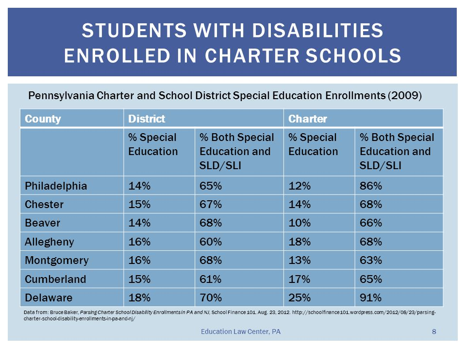 STUDENTS WITH DISABILITIES ENROLLED IN CHARTER SCHOOLS CountyDistrictCharter % Special Education % Both Special Education and SLD/SLI % Special Education % Both Special Education and SLD/SLI Philadelphia14%65%12%86% Chester15%67%14%68% Beaver14%68%10%66% Allegheny16%60%18%68% Montgomery16%68%13%63% Cumberland15%61%17%65% Delaware18%70%25%91% Pennsylvania Charter and School District Special Education Enrollments (2009) Data from: Bruce Baker, Parsing Charter School Disability Enrollments in PA and NJ, School Finance 101.