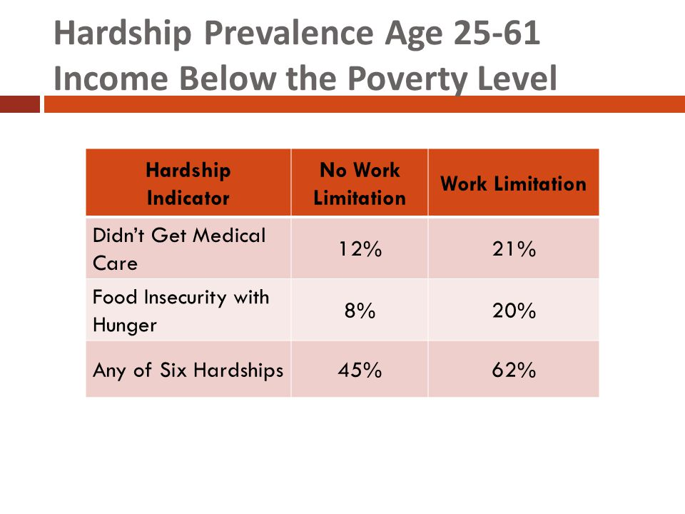 Hardship Prevalence Age 25-61 Income Below the Poverty Level Hardship Indicator No Work Limitation Work Limitation Didn't Get Medical Care 12%21% Food Insecurity with Hunger 8%20% Any of Six Hardships45%62%