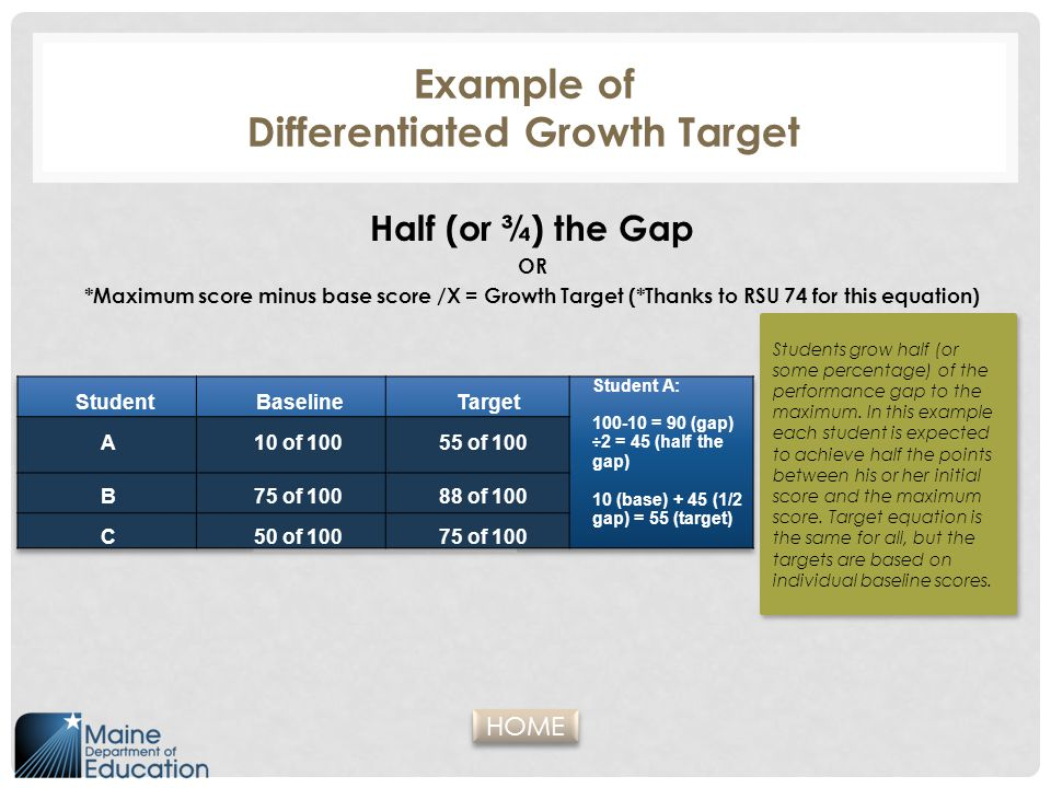 Example of Differentiated Growth Target Half (or ¾) the Gap OR *Maximum score minus base score /X = Growth Target (*Thanks to RSU 74 for this equation) StudentBaselineTarget A 10 of 10010 of 100 55 of 10055 of 100 B 75 of 100 88 of 10088 of 100 C50 of 10075 of 10075 of 100 Students grow half (or some percentage) of the performance gap to the maximum.