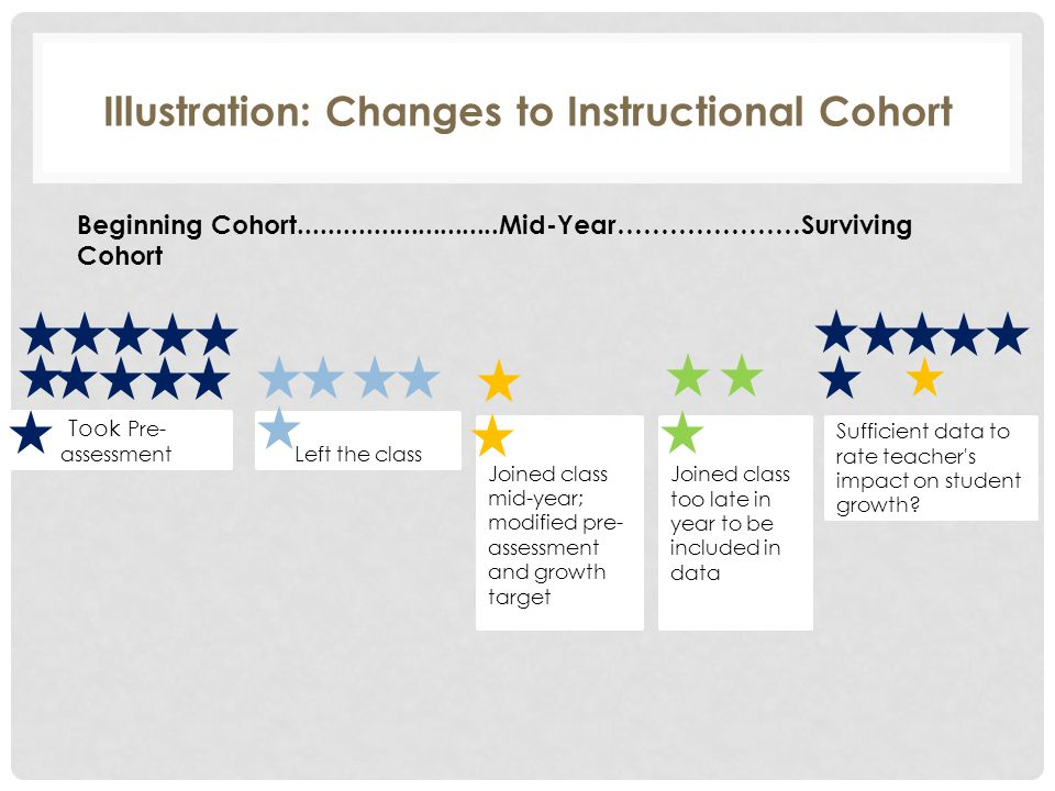 Illustration: Changes to Instructional Cohort Beginning Cohort...........................Mid-Year…………………Surviving Cohort Took Pre- assessment Left the class Joined class mid-year; modified pre- assessment and growth target Sufficient data to rate teacher s impact on student growth.