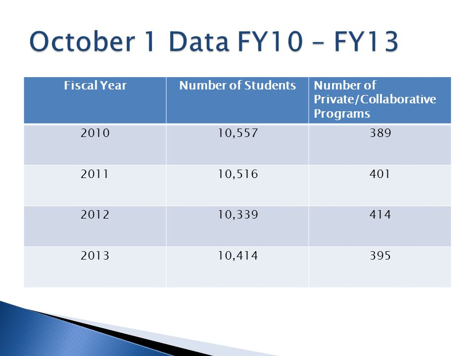 Fiscal YearNumber of StudentsNumber of Private/Collaborative Programs 201010,557389 201110,516401 201210,339414 201310,414395