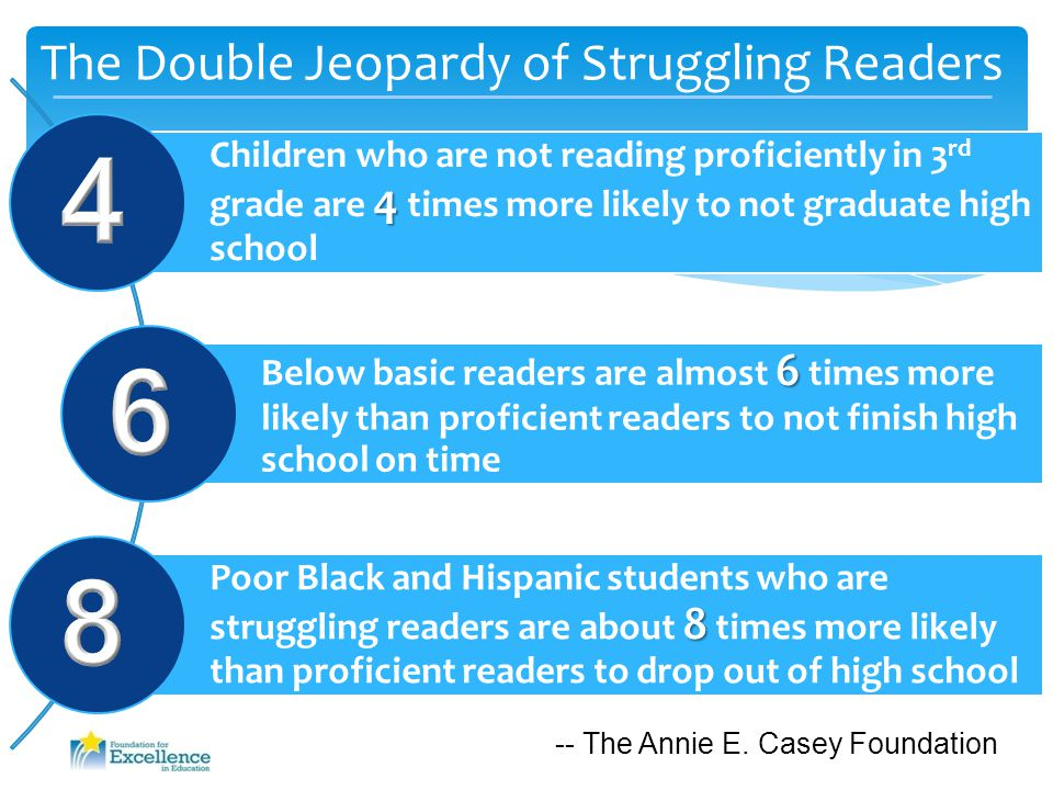 The Double Jeopardy of Struggling Readers -- The Annie E. Casey Foundation
