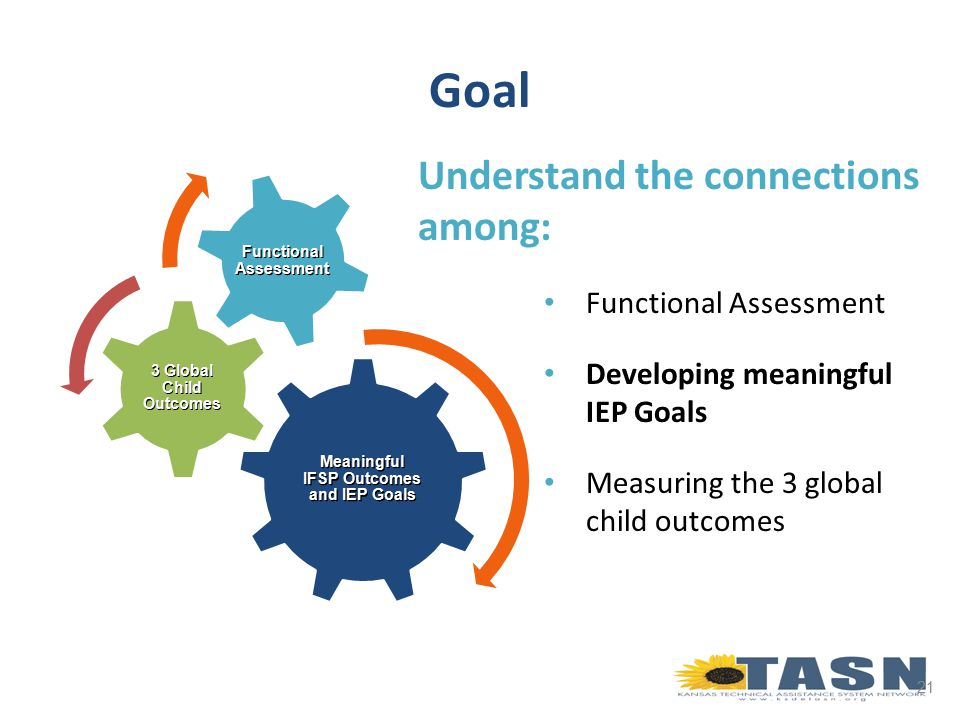 21 Goal Understand the connections among: Functional Assessment Developing meaningful IEP Goals Measuring the 3 global child outcomes