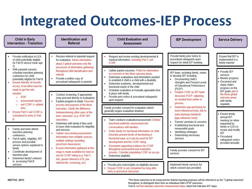Integrated Outcomes-IEP Process