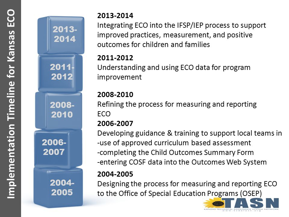 2013-2014 Integrating ECO into the IFSP/IEP process to support improved practices, measurement, and positive outcomes for children and families 2011-2012 Understanding and using ECO data for program improvement 2008-2010 Refining the process for measuring and reporting ECO 2006-2007 Developing guidance & training to support local teams in -use of approved curriculum based assessment -completing the Child Outcomes Summary Form -entering COSF data into the Outcomes Web System 2004-2005 Designing the process for measuring and reporting ECO to the Office of Special Education Programs (OSEP) Implementation Timeline for Kansas ECO 2006- 2007 2008- 2010 2011- 2012 2013- 2014 2004- 2005
