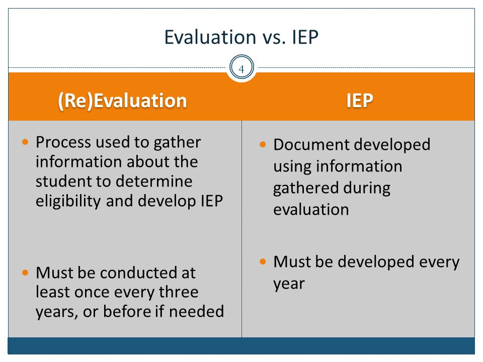 (Re)Evaluation IEP Process used to gather information about the student to determine eligibility and develop IEP Must be conducted at least once every three years, or before if needed Document developed using information gathered during evaluation Must be developed every year Evaluation vs.